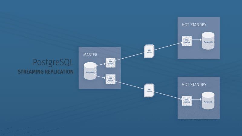 Database Synchronization between MySQL and PostgreSQL