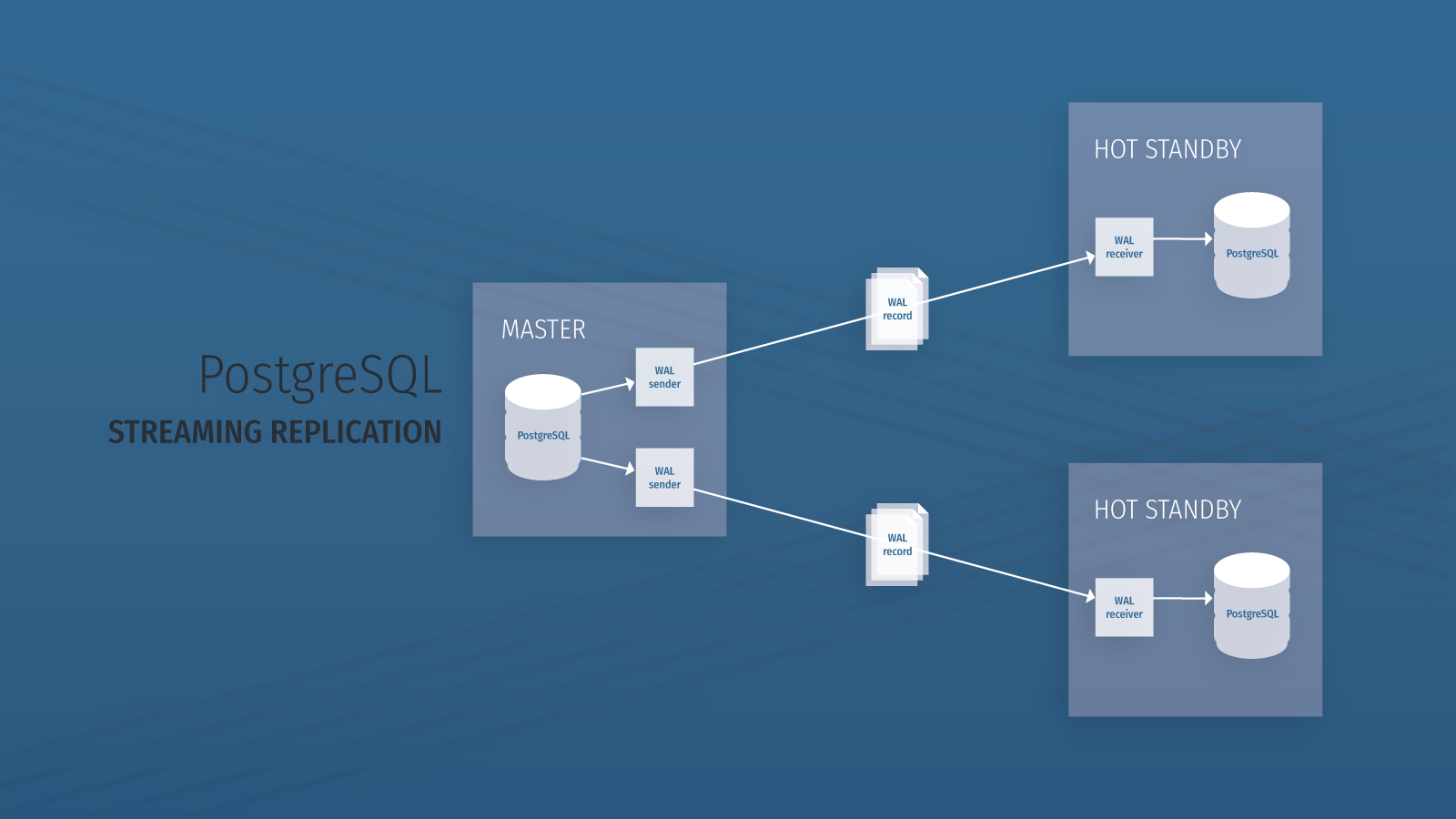 Database Synchronization between MySQL and PostgreSQL