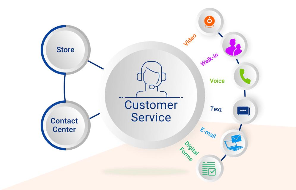 Omnichannel customer service software
